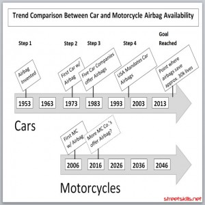Airbag Trend Comparison Between Motorcycle and Car